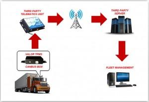 ТПМС за Товарни Автомобили и Автобуси-1